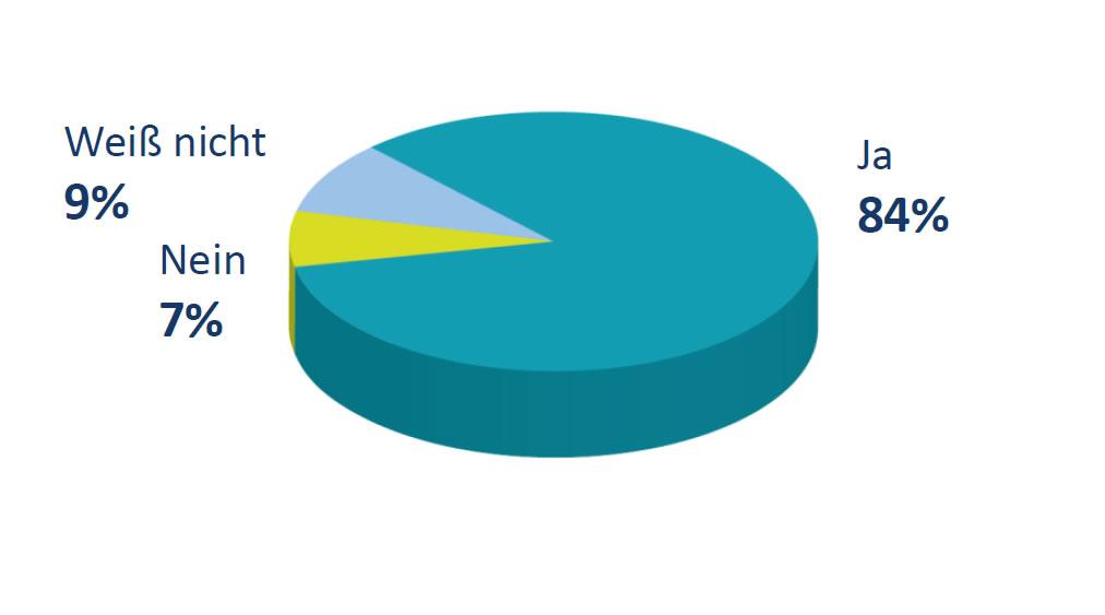 Forsa Umfrage Grafik Green Deal mit unseren östlichen Nachbarn