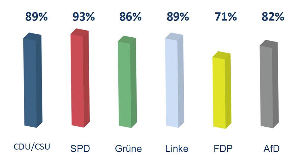 Forsa Umfrage Parteien Anhänger Mehrheit für Fertigstellung von Nord Stream 2