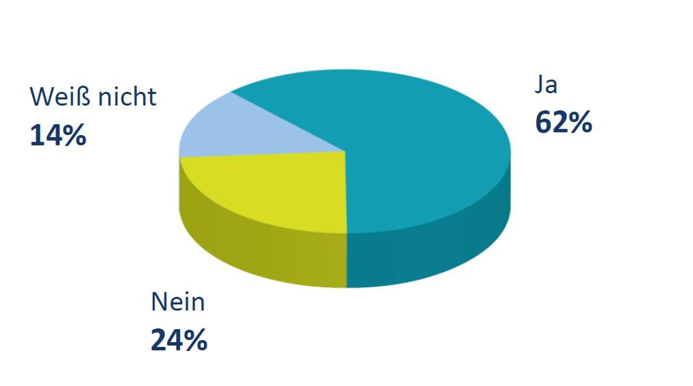 Forsa Umfrage mit Russland beim Zukunftsthema Wasserstoff kooperieren