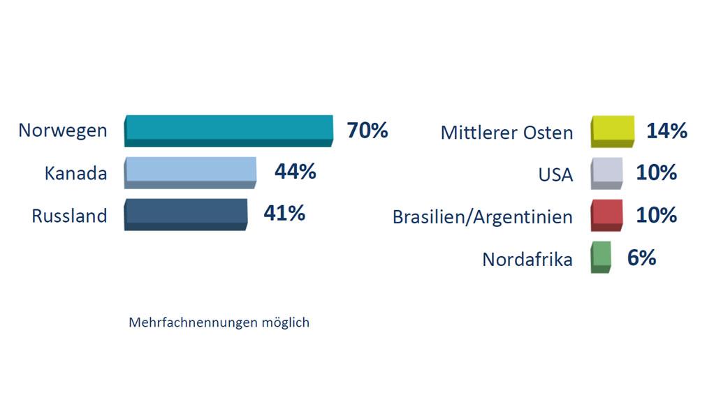 Forsa Umfrage Grafik verlässlichsten Lieferländer für Erdgas