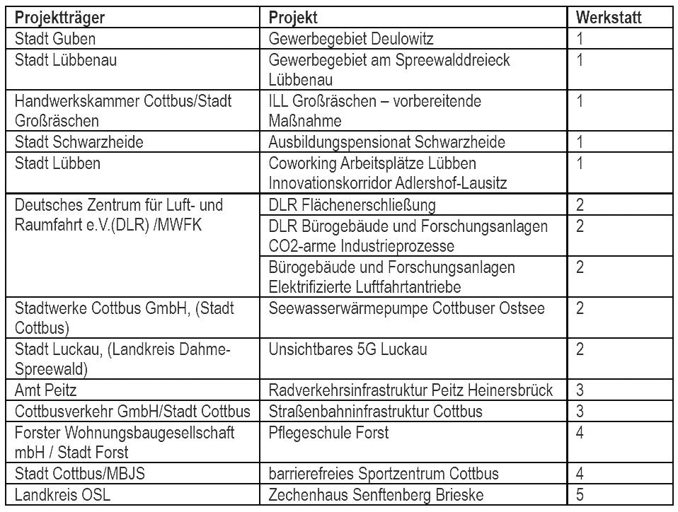 Tabelle Förder Projekte Strukturwandel
